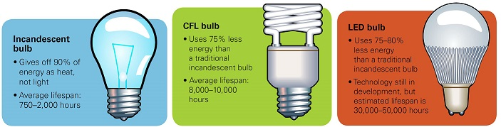 Note: LED bulbs use the least electricity, last much ...